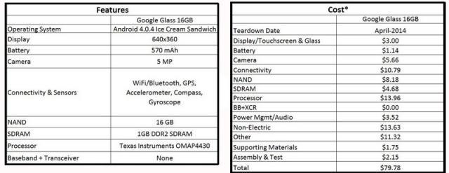 Coûts-composants-Google-Glass