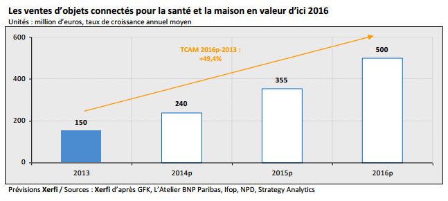 le-marche-francais-des-objets-connectes-pesera-500-millions-en-2016-2