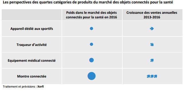 le-marche-francais-des-objets-connectes-pesera-500-millions-en-2016-3