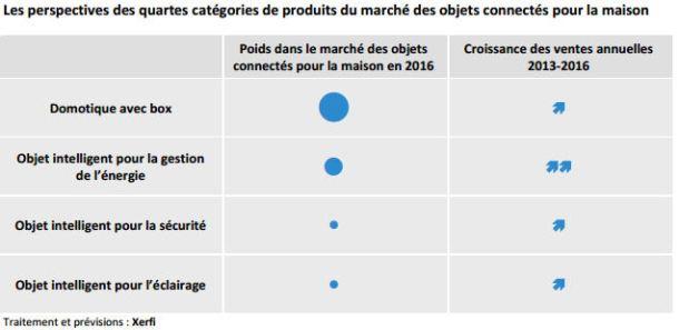 le-marche-francais-des-objets-connectes-pesera-500-millions-en-2016-4