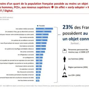 23% des Français possèdent au moins un objet connecté, selon une étude del'Ifop