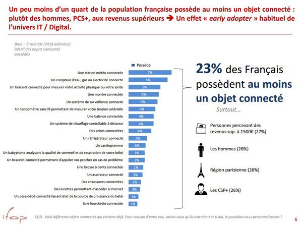 Français-qui-possèdent-objets-connectés-IFOP-2